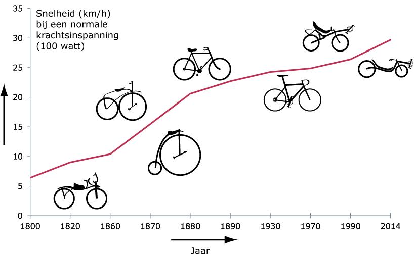 Snelheidsgroei fietsen